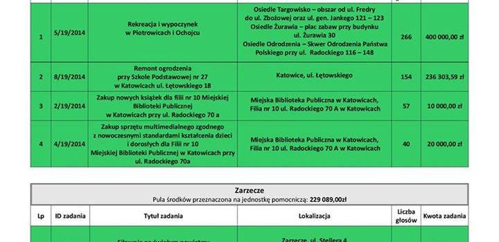 Wyniki głosowania w ramach budżetu obywatelskiego na 2015 rok