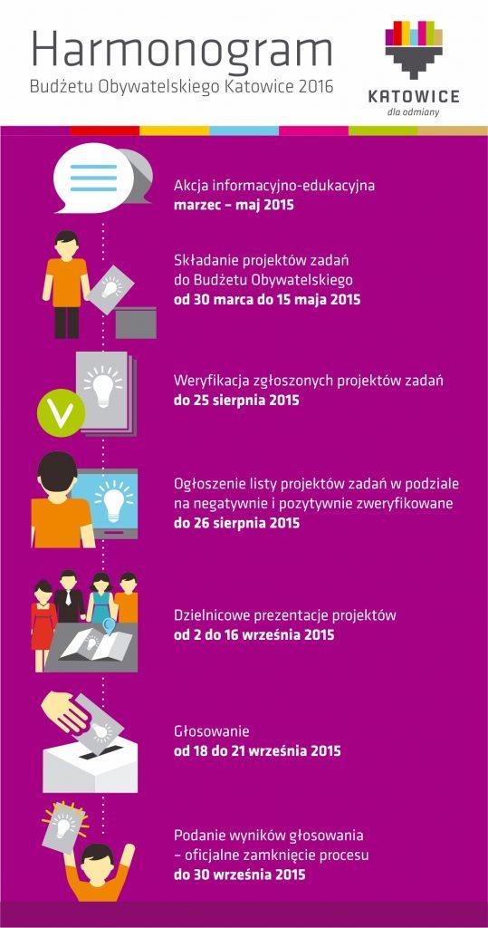 Budżet Obywatelski Katowice harmonogram