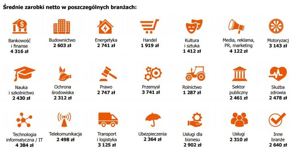 Zarobki mieszkańców Śląska w 2016 roku