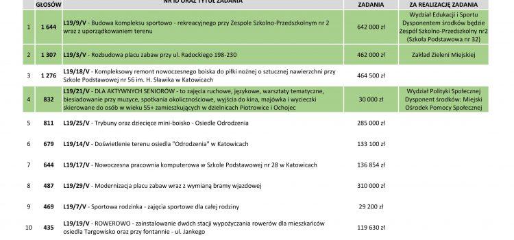 Skate Park, boisko szkolne i plac zabaw za 1,5mln zł powstaną w Piotrowicach